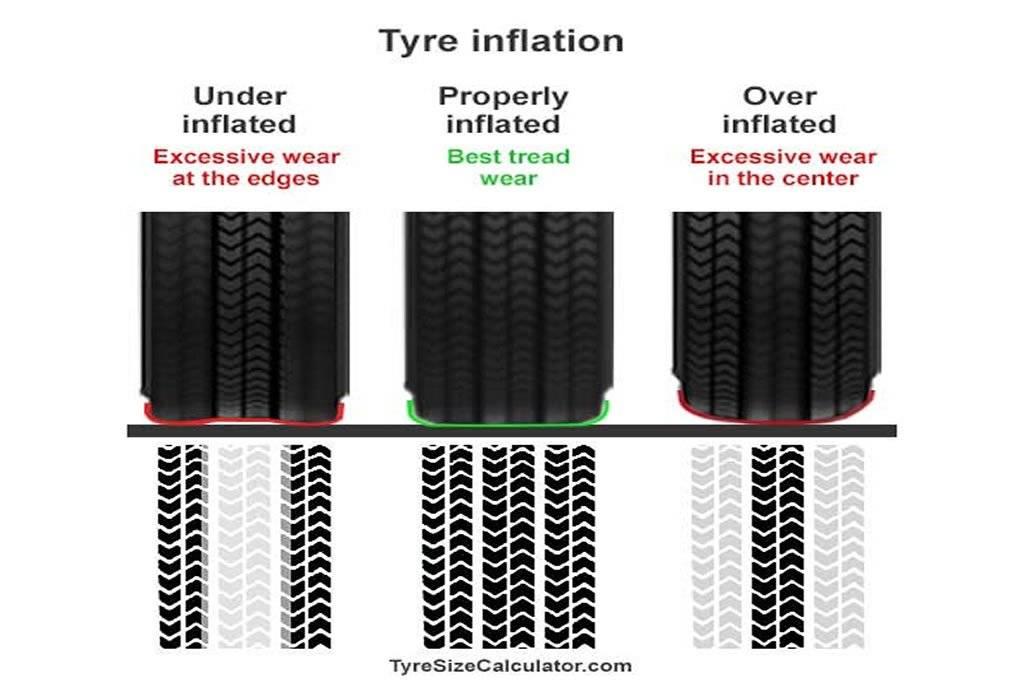 tyre-pressure