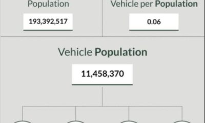 vehicle-population-in-q1-2017