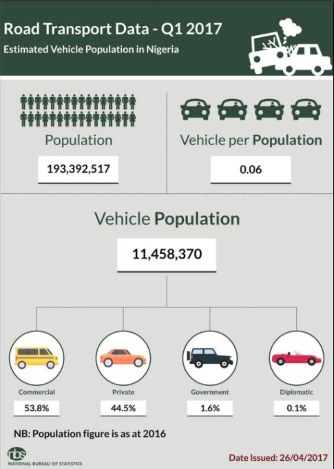 vehicle-population-in-q1-2017