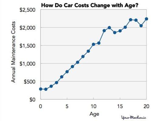 car fact chart