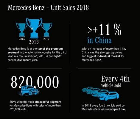 mercedes benz sales 2018
