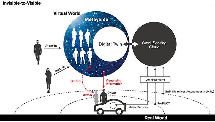 nissan invisible to viible technology