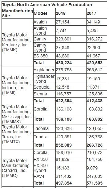 toyota car and engine production 2018