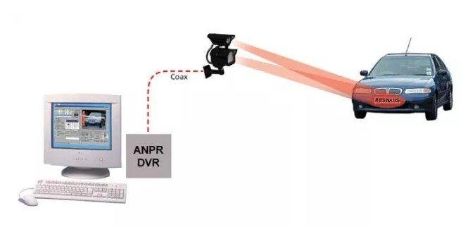 anpr technology pictorial description