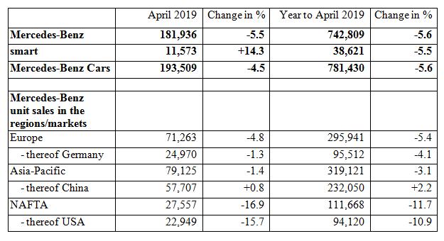 mercedes benz  april 2019 car sales record