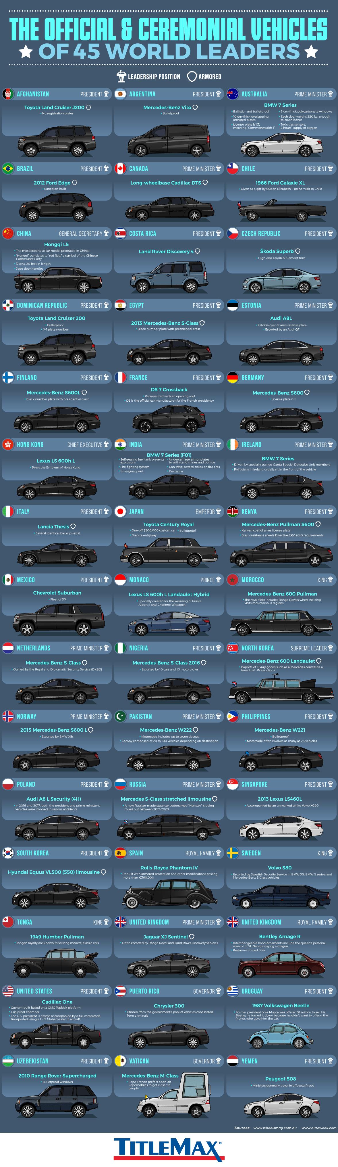 vehicles world leaders