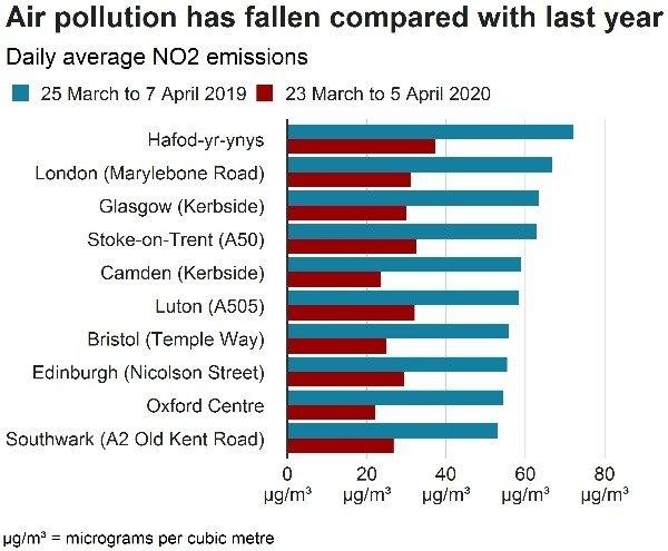 global-air-pollution-fallen-coronavirus-lockdown