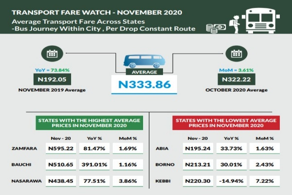 NBS Releases Average Transport Fare Paid By Travellers Across States In November - autojosh