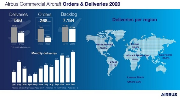 Airbus Delivered 566 Commercial Aircraft To 87 Customers In 2020 - autojosh