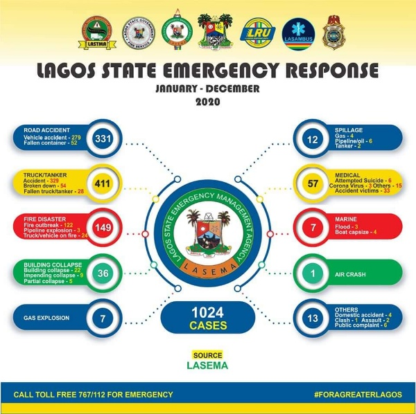 LASEMA Responded To 1,024 Cases In 2020, Including 331 Road Accidents And 149 Fire Disasters - autojosh