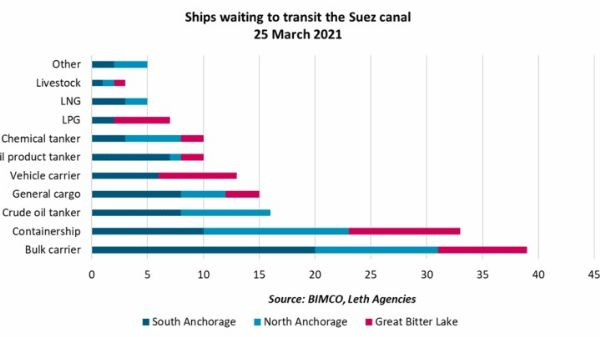 A Giant Cargo Ship Stuck In Egypt's Suez Canal Is Blocking Vital Trade Route Between Asia And Europe - autojosh