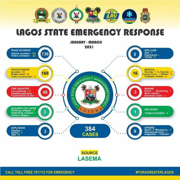 LASEMA Responded To 384 Cases From January To March, Including 136 Road Accidents - autojosh