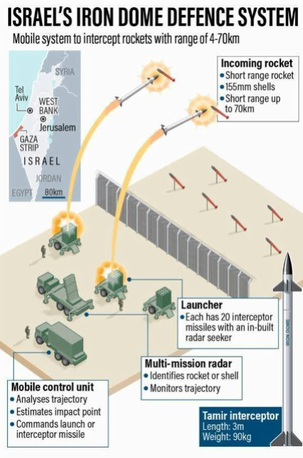 """Israel Loses N39m To Save Lives Every Time Its Missile Intercept One Rocket From Gaza, How """"IRON DOME"""" Works - autojosh"""