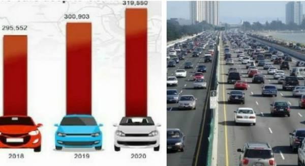 Lagosians Bought More New Cars In 2020 Despite COVID-19 Pandemic - autojosh