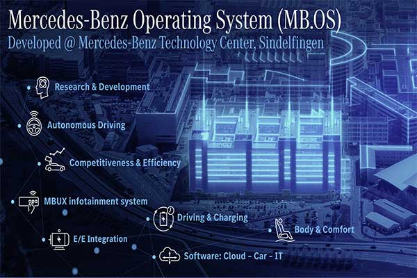 Mercedes-Benz Developing In-House Operating System For Their Cars