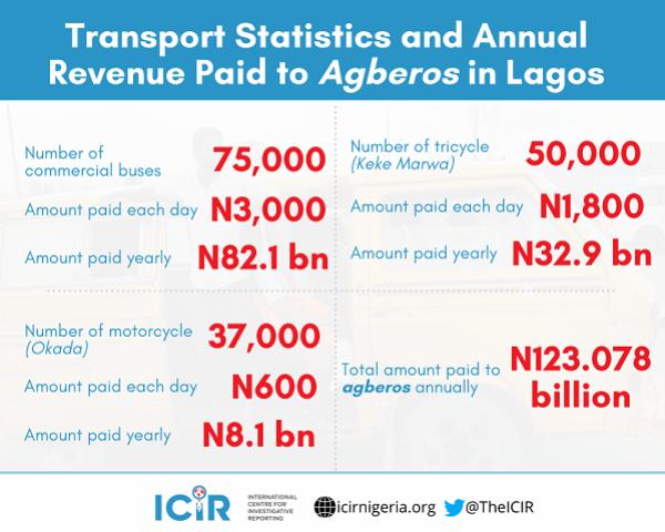 Lagos NURTW 'Agbero' Generates N123bn Annually – Report - Lagos NURTW 'Agbero' Generates N123bn Annually – Report - autojosh